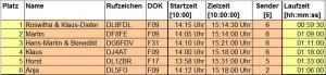 2016-F09-Osterfuchsjagd-Ergebnisse